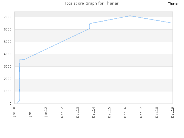 Totalscore Graph for Thanar