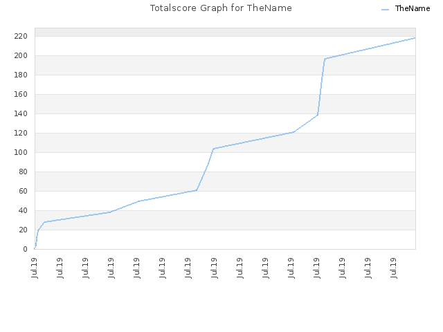 Totalscore Graph for TheName
