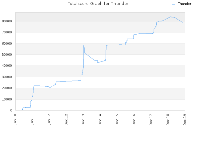 Totalscore Graph for Thunder