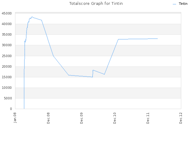 Totalscore Graph for Tintin