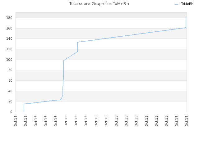 Totalscore Graph for ToMeRh