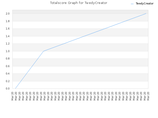 Totalscore Graph for TwedyCreator
