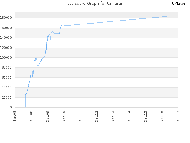 Totalscore Graph for UnTaran