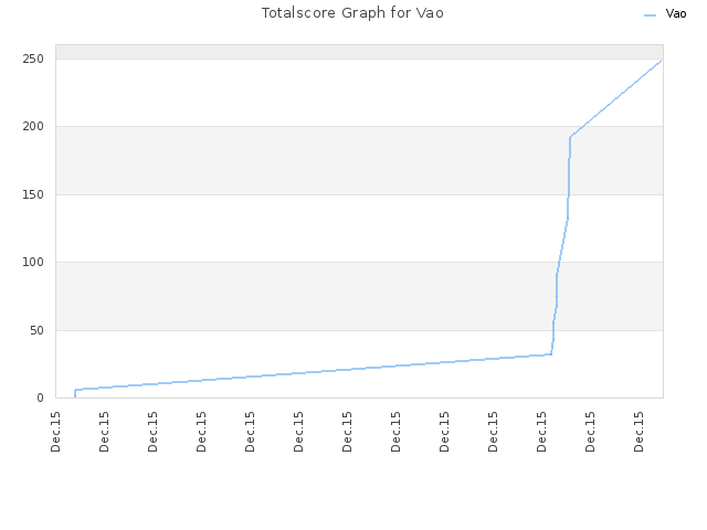 Totalscore Graph for Vao