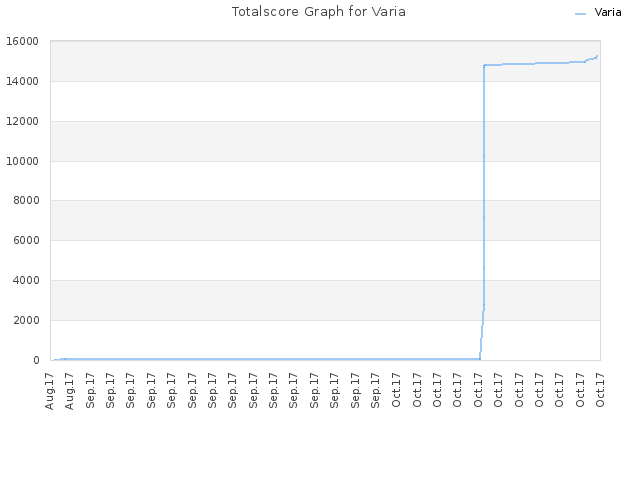 Totalscore Graph for Varia