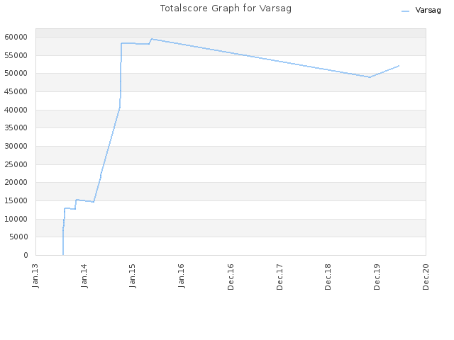 Totalscore Graph for Varsag