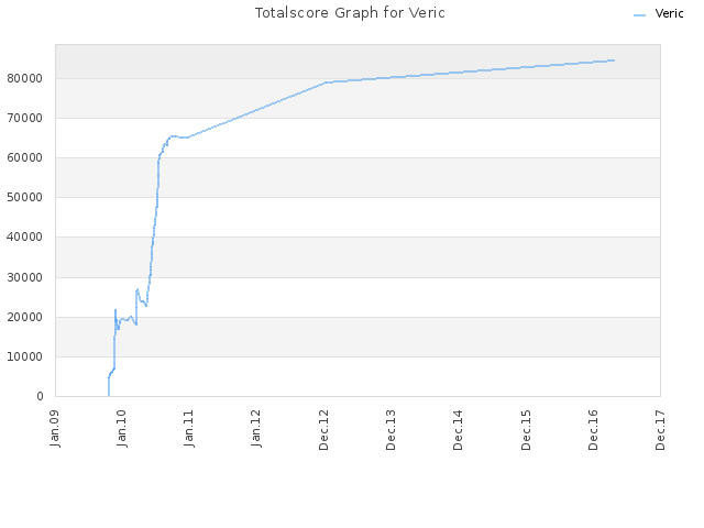 Totalscore Graph for Veric