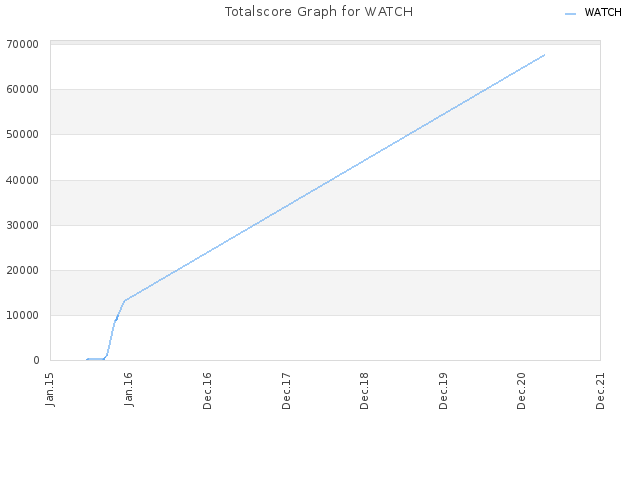 Totalscore Graph for WATCH
