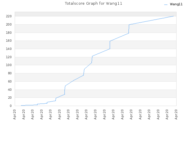 Totalscore Graph for Wang11