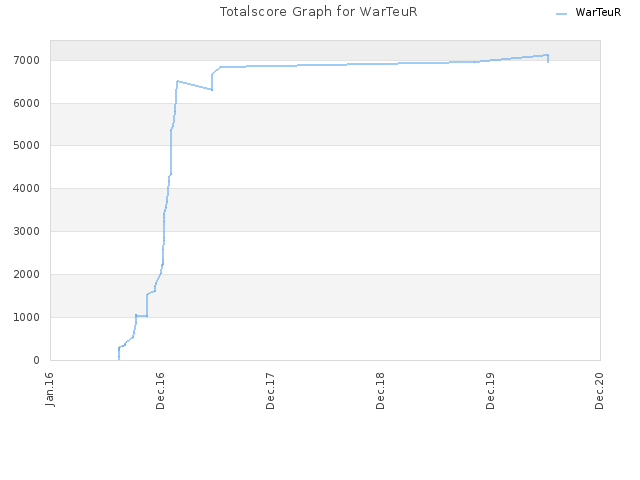 Totalscore Graph for WarTeuR