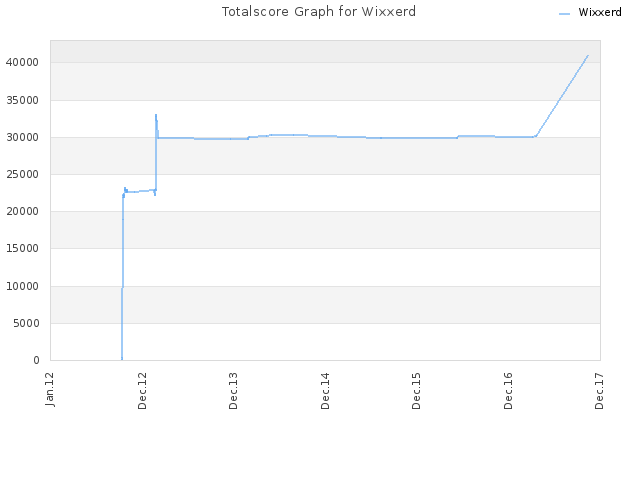 Totalscore Graph for Wixxerd