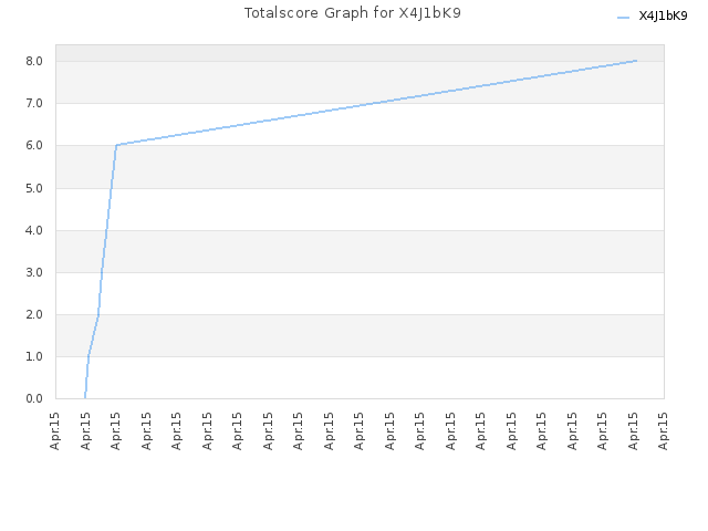 Totalscore Graph for X4J1bK9