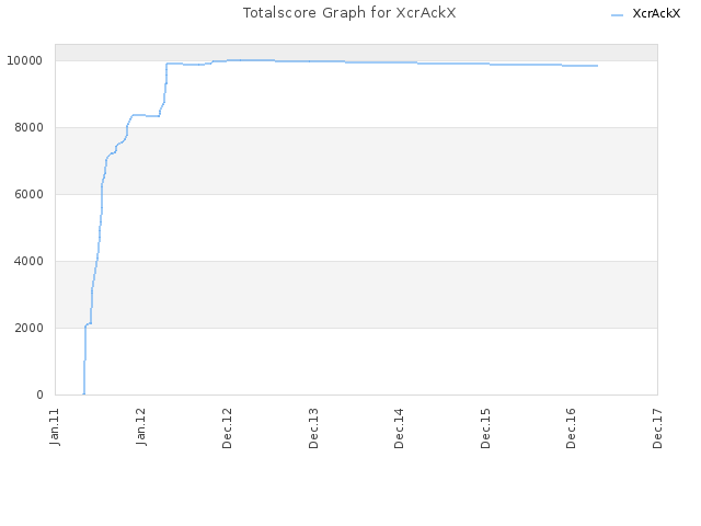 Totalscore Graph for XcrAckX
