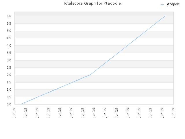 Totalscore Graph for Ytadpole