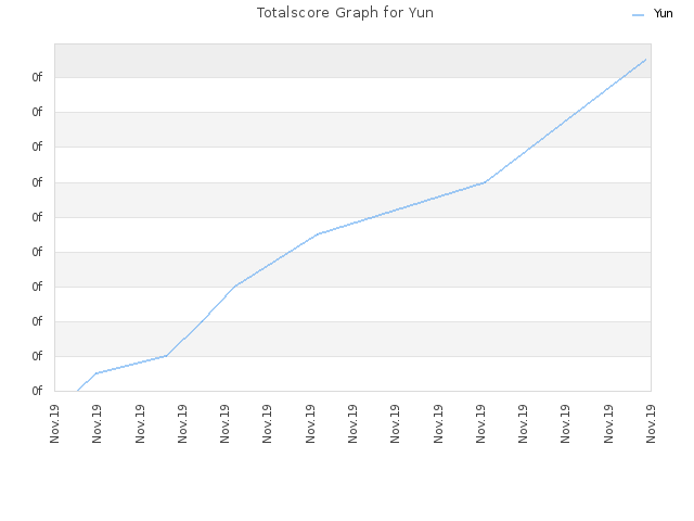Totalscore Graph for Yun