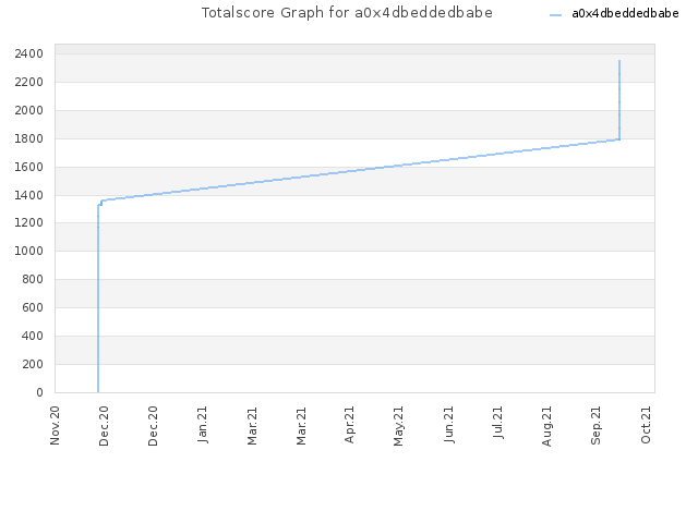 Totalscore Graph for a0x4dbeddedbabe