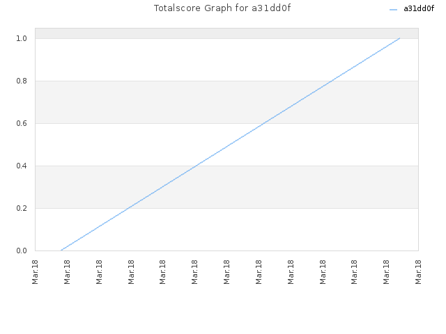 Totalscore Graph for a31dd0f