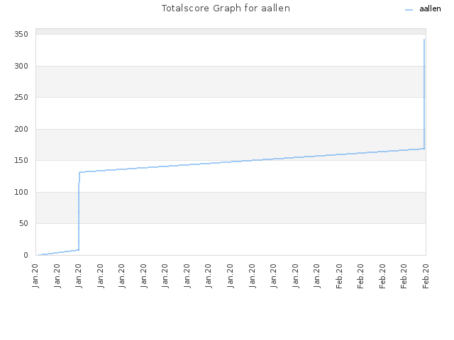 Totalscore Graph for aallen