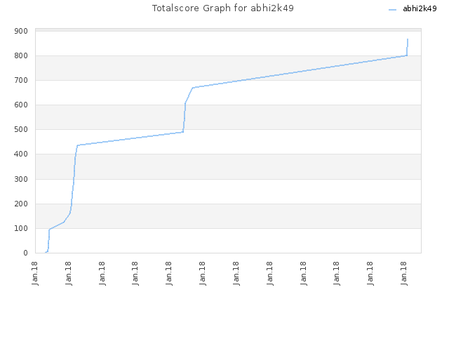 Totalscore Graph for abhi2k49
