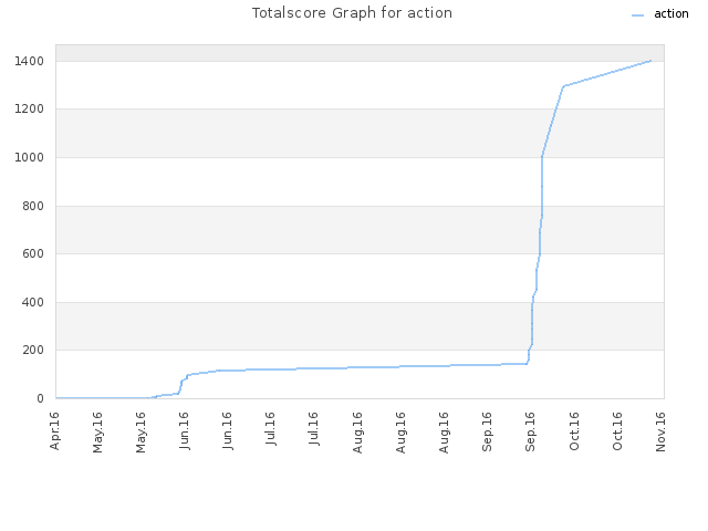 Totalscore Graph for action