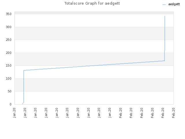 Totalscore Graph for aedgett