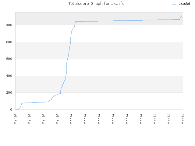 Totalscore Graph for akasfei