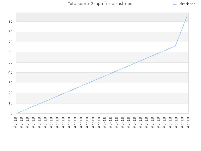 Totalscore Graph for alrasheed