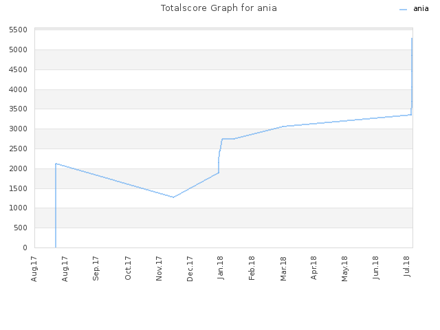 Totalscore Graph for ania