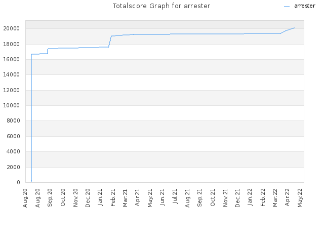 Totalscore Graph for arrester