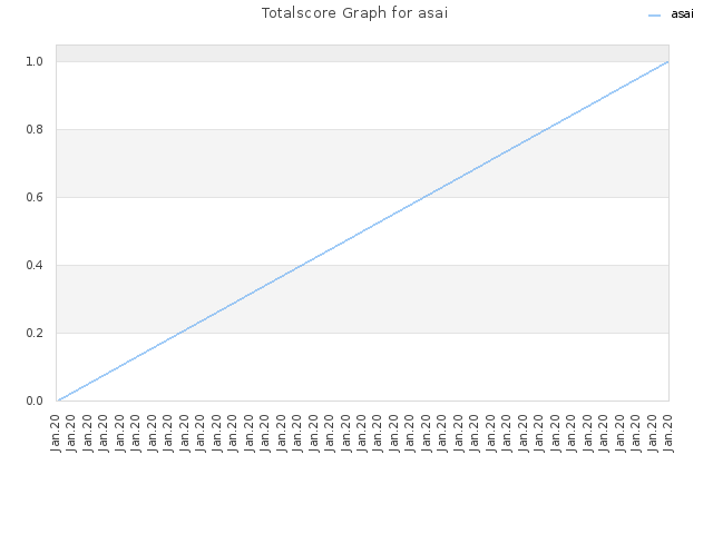 Totalscore Graph for asai