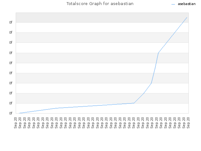 Totalscore Graph for asebastian
