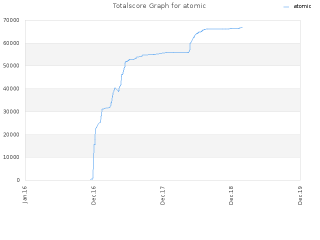 Totalscore Graph for atomic