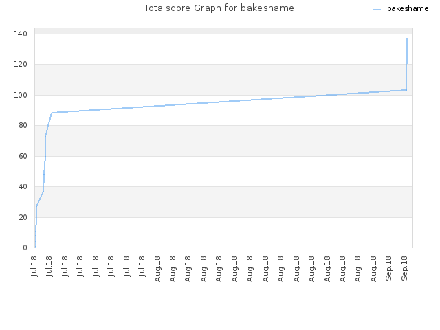 Totalscore Graph for bakeshame