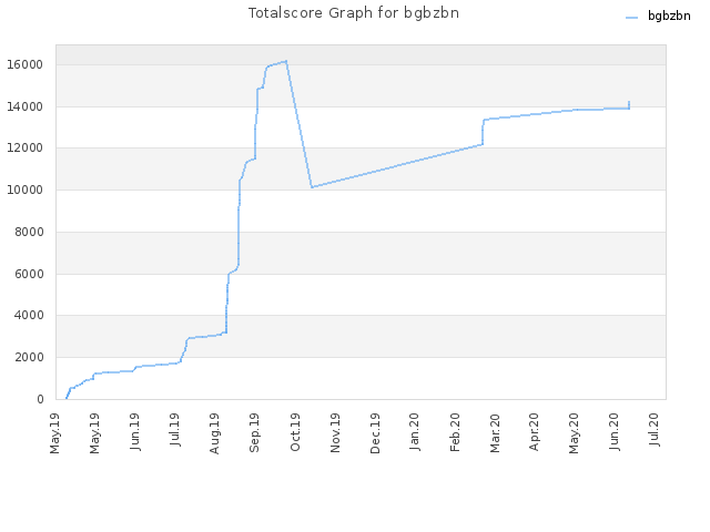 Totalscore Graph for bgbzbn