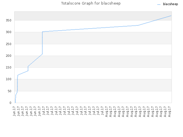 Totalscore Graph for blacsheep