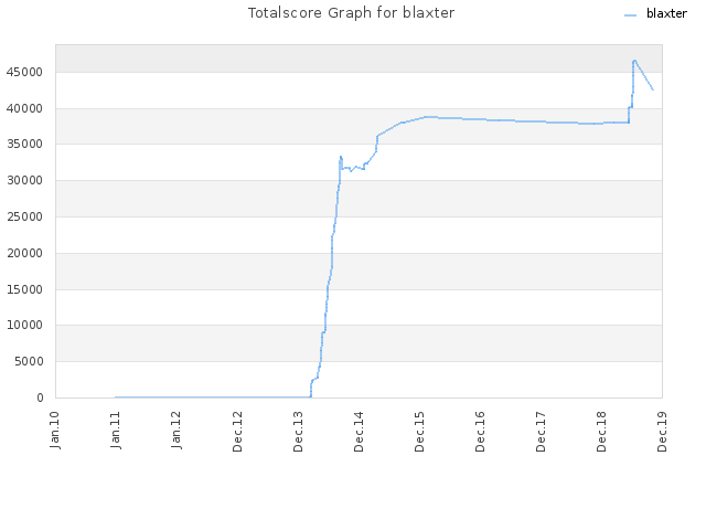 Totalscore Graph for blaxter