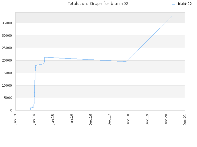 Totalscore Graph for bluish02
