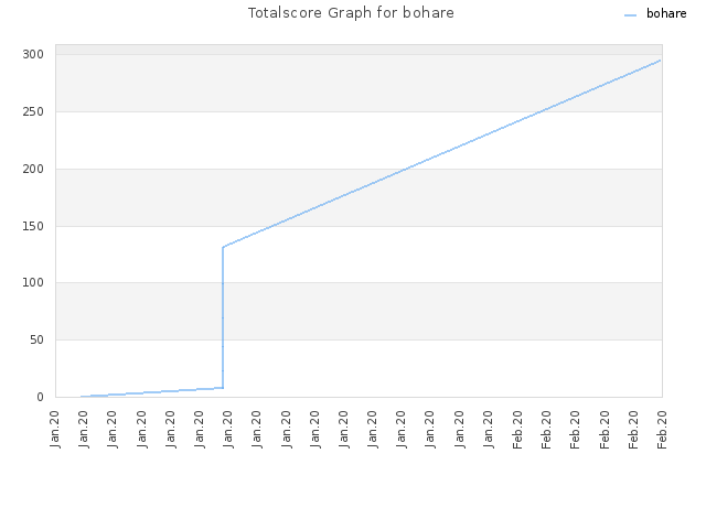 Totalscore Graph for bohare