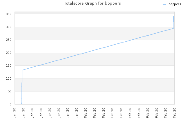 Totalscore Graph for boppers