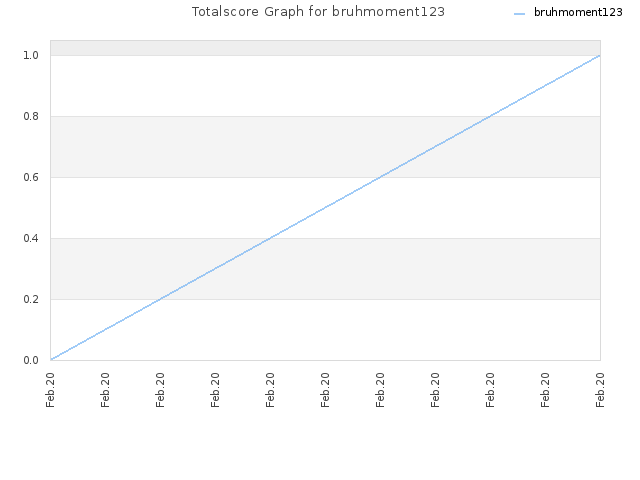 Totalscore Graph for bruhmoment123