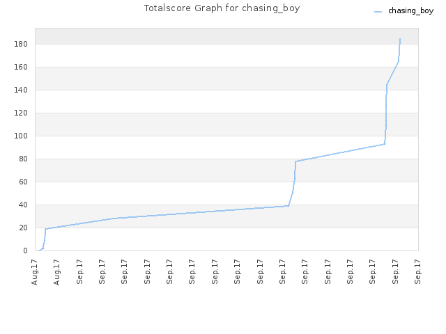 Totalscore Graph for chasing_boy