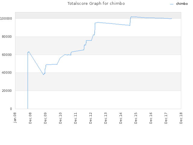 Totalscore Graph for chimbo