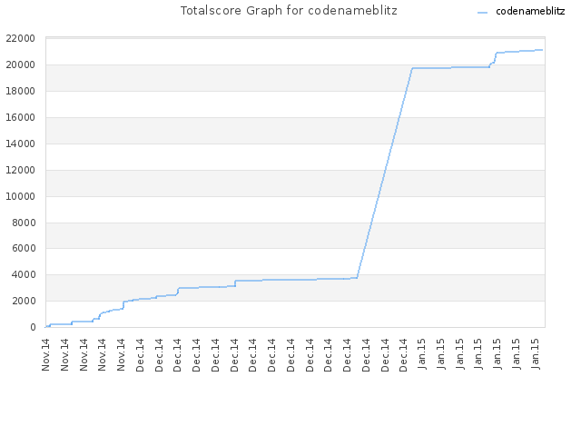 Totalscore Graph for codenameblitz