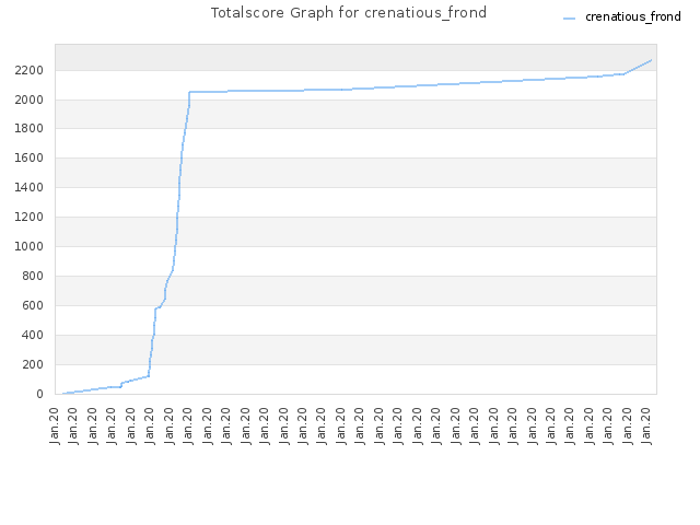 Totalscore Graph for crenatious_frond