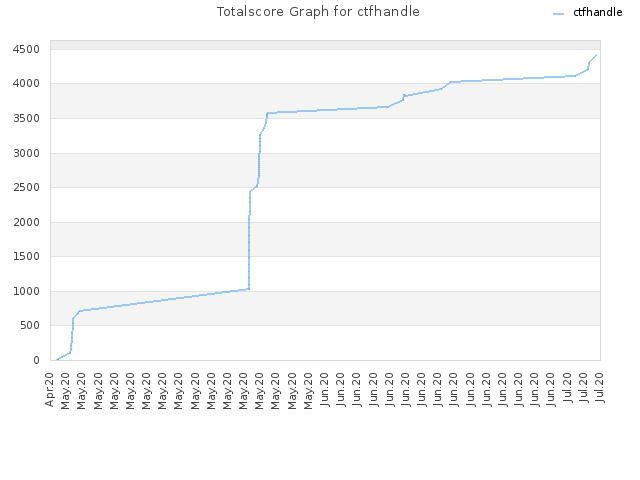 Totalscore Graph for ctfhandle