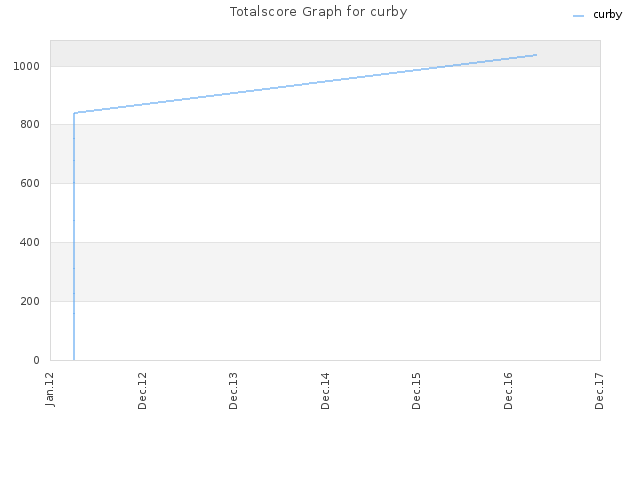 Totalscore Graph for curby
