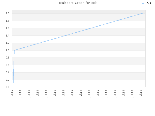 Totalscore Graph for cxk