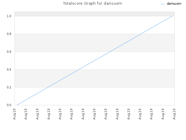 Totalscore Graph for dariousm