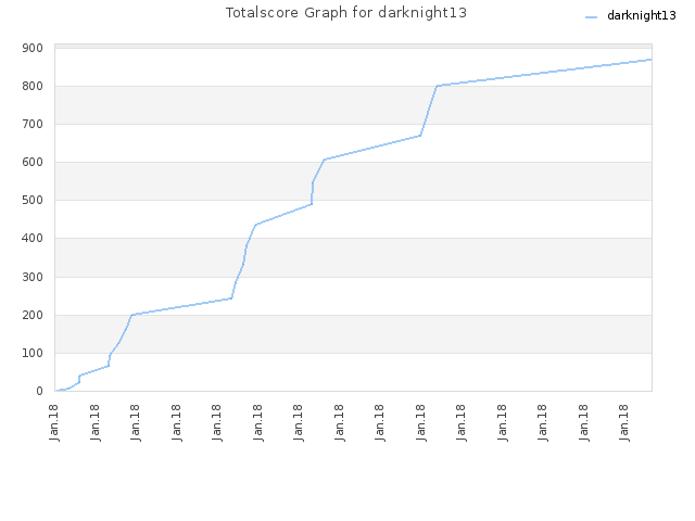 Totalscore Graph for darknight13