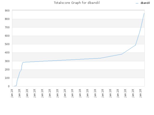 Totalscore Graph for dbandil